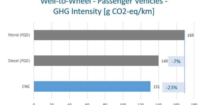 NGVA Europe publiceert een nieuwe studie waarin aardgas als ideale oplossing wordt gewaardeerd voor de decarbonisatie in transport.